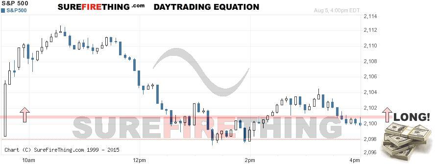 Stock options equation